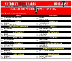 Americas Music Charts